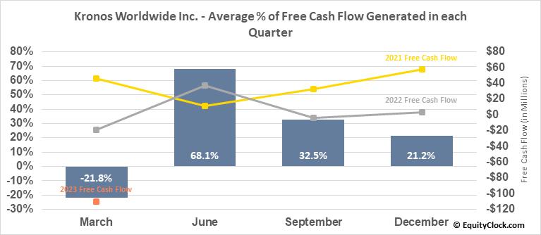 Kronos Worldwide Inc. (NYSE:KRO) Free Cash Flow Seasonality