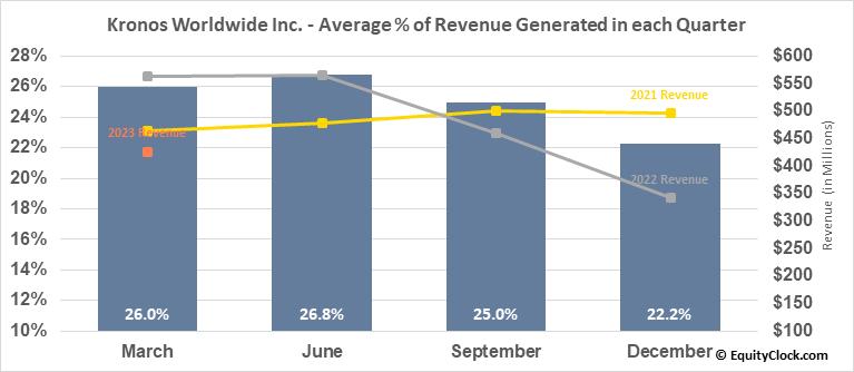 Kronos Worldwide Inc. (NYSE:KRO) Revenue Seasonality