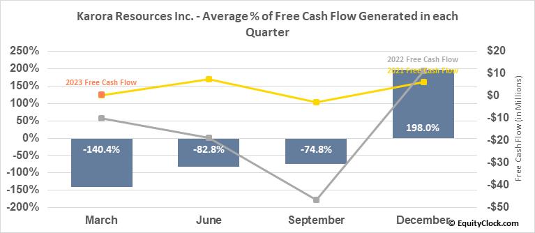 Karora Resources Inc. (OTCMKT:KRRGF) Free Cash Flow Seasonality