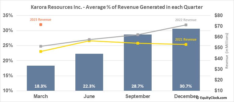 Karora Resources Inc. (OTCMKT:KRRGF) Revenue Seasonality