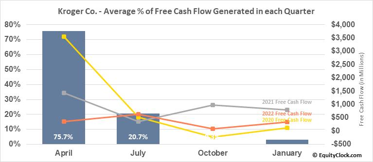 Kroger Co. (NYSE:KR) Free Cash Flow Seasonality