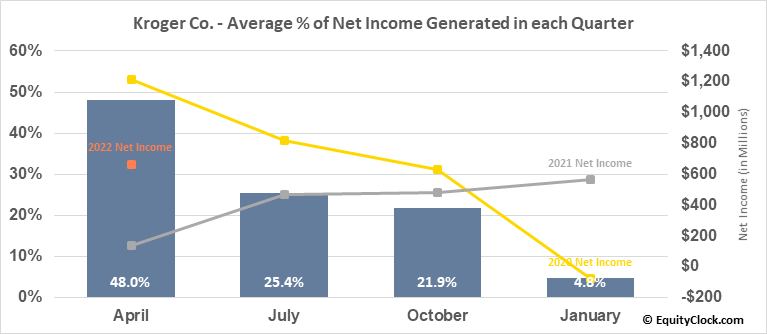 Kroger Co. (NYSE:KR) Net Income Seasonality