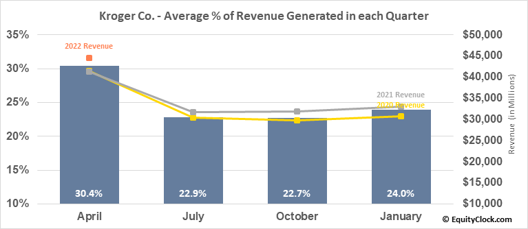 Kroger Co. (NYSE:KR) Revenue Seasonality
