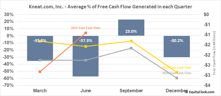 Kneat.com, Inc. (TSXV:KSI.V) Free Cash Flow Seasonality