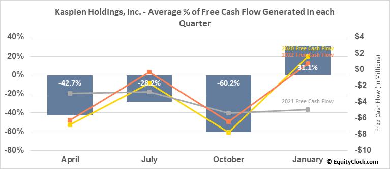 Kaspien Holdings, Inc. (NASD:KSPN) Free Cash Flow Seasonality