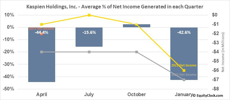 Kaspien Holdings, Inc. (NASD:KSPN) Net Income Seasonality