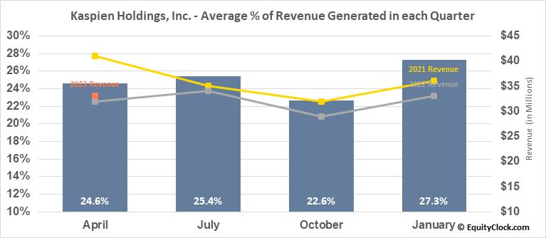 Kaspien Holdings, Inc. (NASD:KSPN) Revenue Seasonality