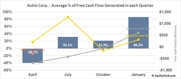 Kohls Corp. (NYSE:KSS) Free Cash Flow Seasonality