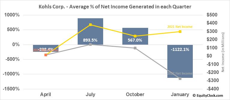 Kohls Corp. (NYSE:KSS) Net Income Seasonality