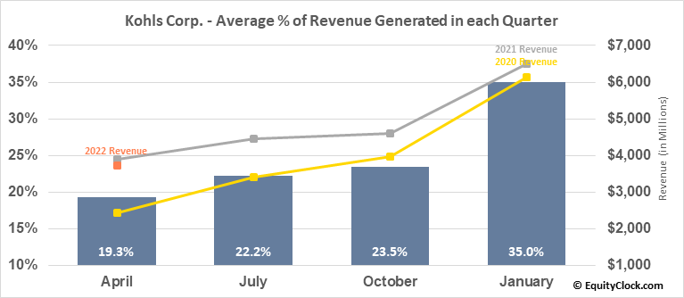 Kohls Corp. (NYSE:KSS) Revenue Seasonality