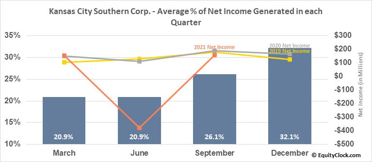 Kansas City Southern Corp. (NYSE:KSU) Net Income Seasonality