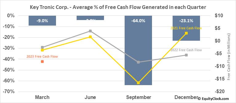 Key Tronic Corp. (NASD:KTCC) Free Cash Flow Seasonality