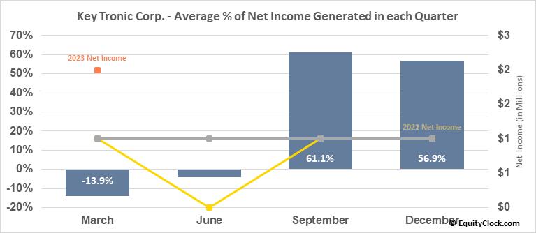 Key Tronic Corp. (NASD:KTCC) Net Income Seasonality