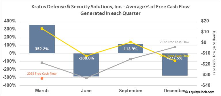 Kratos Defense & Security Solutions, Inc. (NASD:KTOS) Free Cash Flow Seasonality