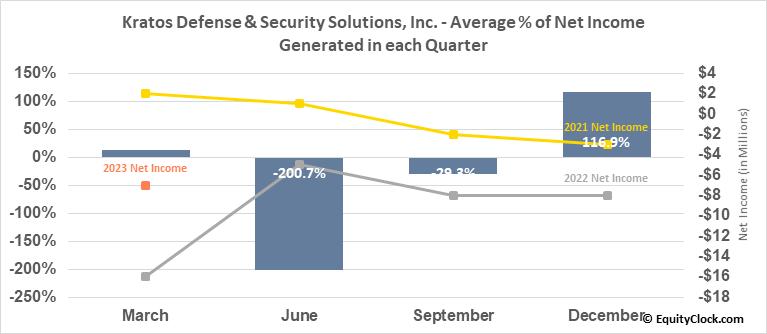 Kratos Defense & Security Solutions, Inc. (NASD:KTOS) Net Income Seasonality