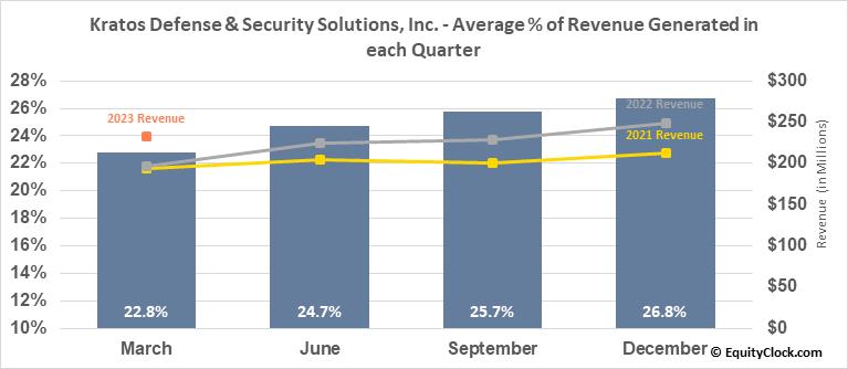 Kratos Defense & Security Solutions, Inc. (NASD:KTOS) Revenue Seasonality