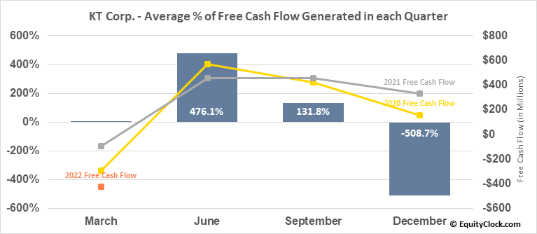 KT Corp. (NYSE:KT) Free Cash Flow Seasonality