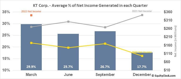 KT Corp. (NYSE:KT) Net Income Seasonality