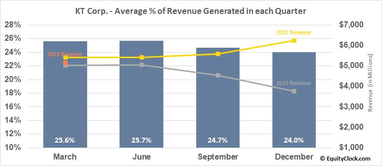KT Corp. (NYSE:KT) Revenue Seasonality