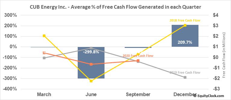 CUB Energy Inc. (TSXV:KUB.V) Free Cash Flow Seasonality