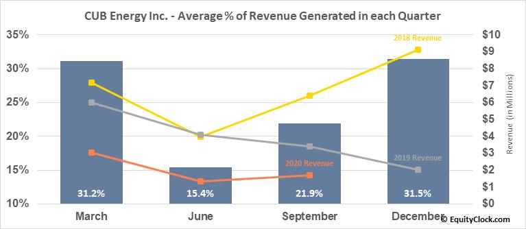 CUB Energy Inc. (TSXV:KUB.V) Revenue Seasonality