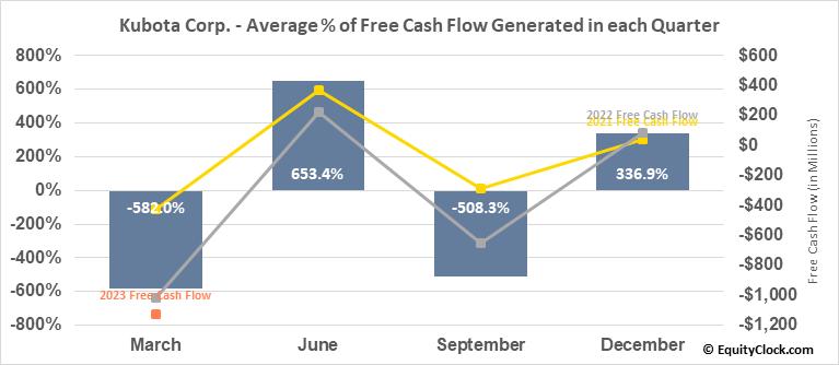 Kubota Corp. (OTCMKT:KUBTY) Free Cash Flow Seasonality
