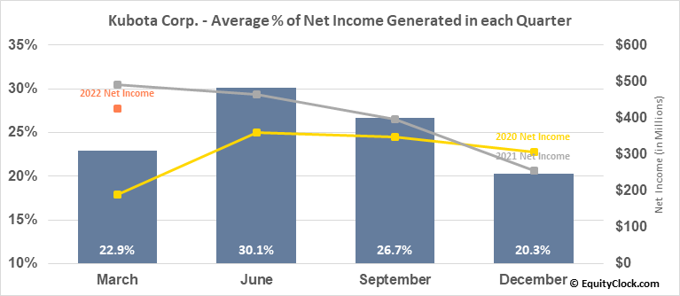 Kubota Corp. (OTCMKT:KUBTY) Net Income Seasonality