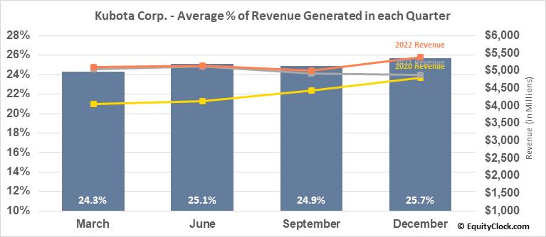 Kubota Corp. (OTCMKT:KUBTY) Revenue Seasonality