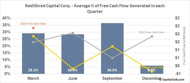 RediShred Capital Corp. (TSXV:KUT.V) Free Cash Flow Seasonality