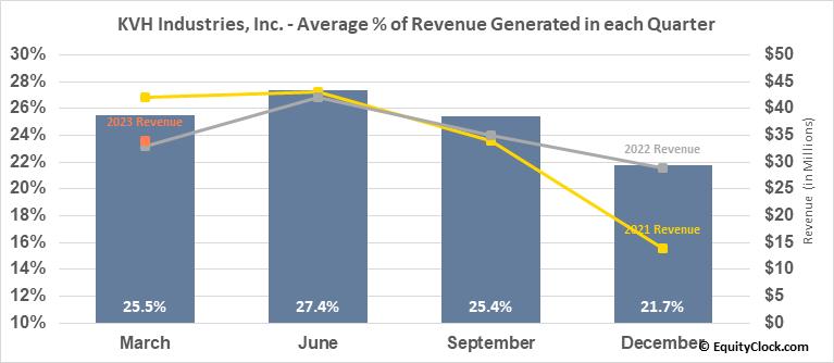 KVH Industries, Inc. (NASD:KVHI) Revenue Seasonality