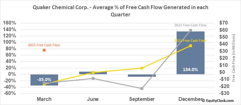 Quaker Chemical Corp. (NYSE:KWR) Free Cash Flow Seasonality