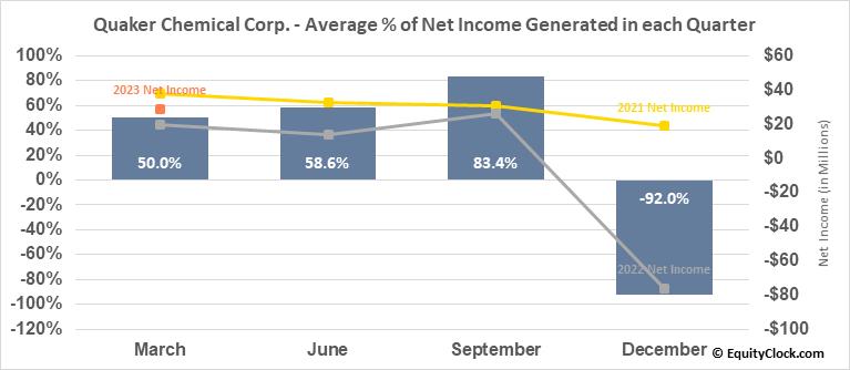 Quaker Chemical Corp. (NYSE:KWR) Net Income Seasonality