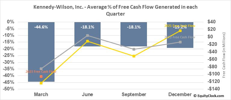 Kennedy-Wilson, Inc. (NYSE:KW) Free Cash Flow Seasonality