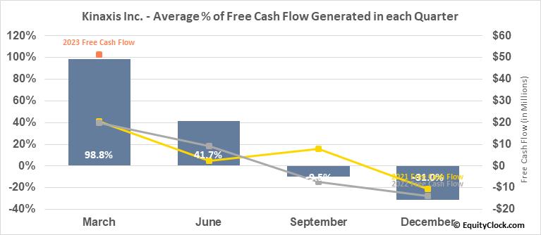 Kinaxis Inc. (TSE:KXS.TO) Free Cash Flow Seasonality