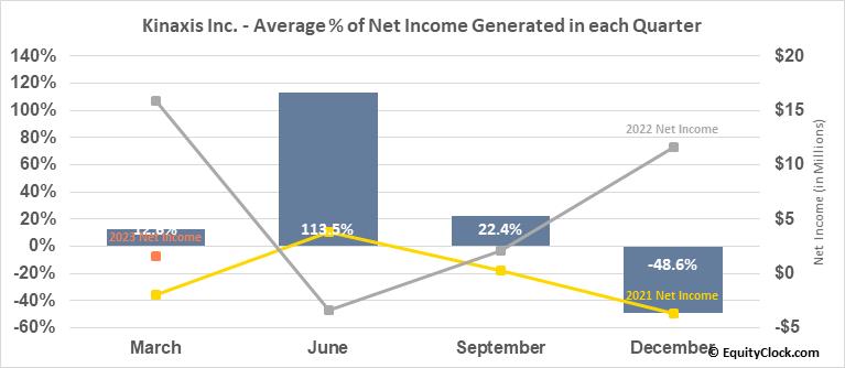 Kinaxis Inc. (TSE:KXS.TO) Net Income Seasonality