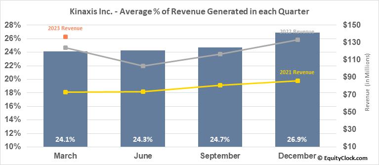 Kinaxis Inc. (TSE:KXS.TO) Revenue Seasonality