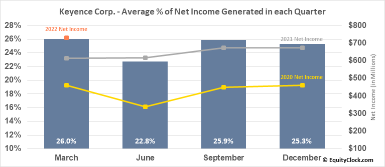 Keyence Corp. (OTCMKT:KYCCF) Net Income Seasonality