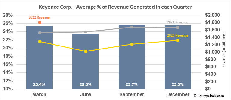 Keyence Corp. (OTCMKT:KYCCF) Revenue Seasonality