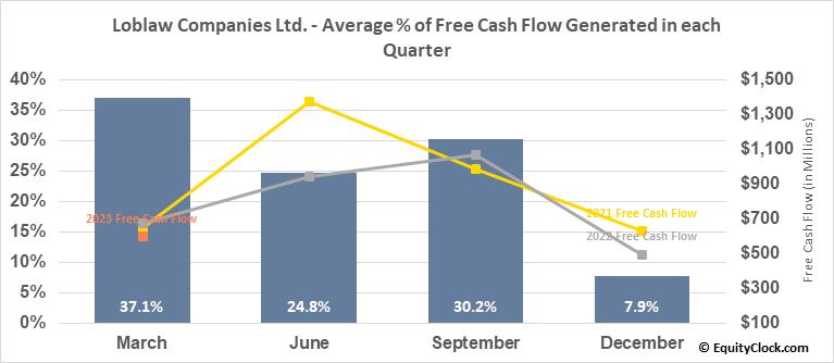 Loblaw Companies Ltd. (TSE:L.TO) Free Cash Flow Seasonality