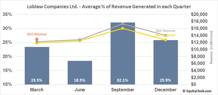 Loblaw Companies Ltd. (TSE:L.TO) Revenue Seasonality
