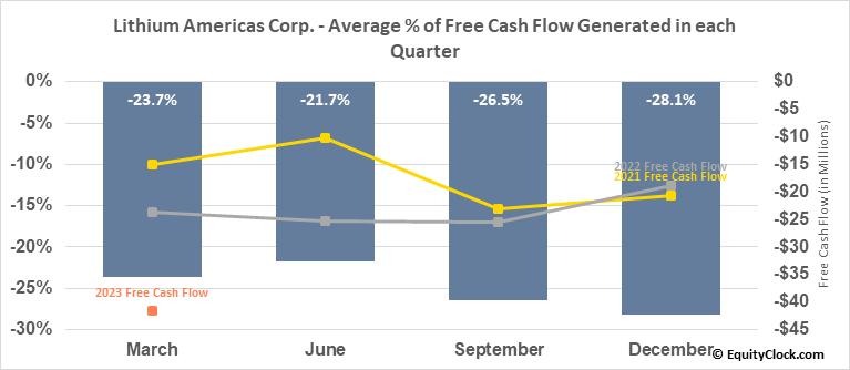 Lithium Americas Corp. (TSE:LAC.TO) Free Cash Flow Seasonality