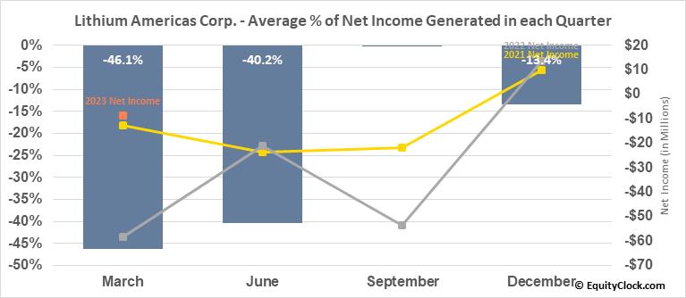Lithium Americas Corp. (TSE:LAC.TO) Net Income Seasonality