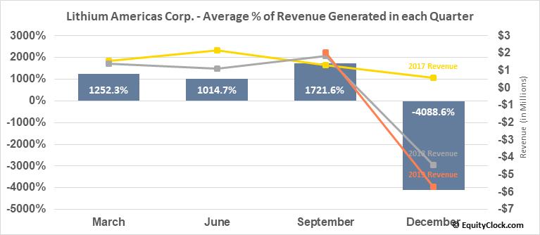 Lithium Americas Corp. (TSE:LAC.TO) Revenue Seasonality