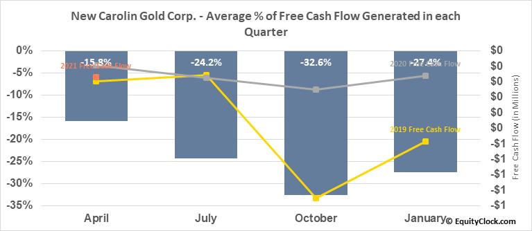 New Carolin Gold Corp. (TSXV:LAD.V) Free Cash Flow Seasonality