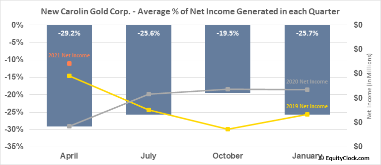 New Carolin Gold Corp. (TSXV:LAD.V) Net Income Seasonality