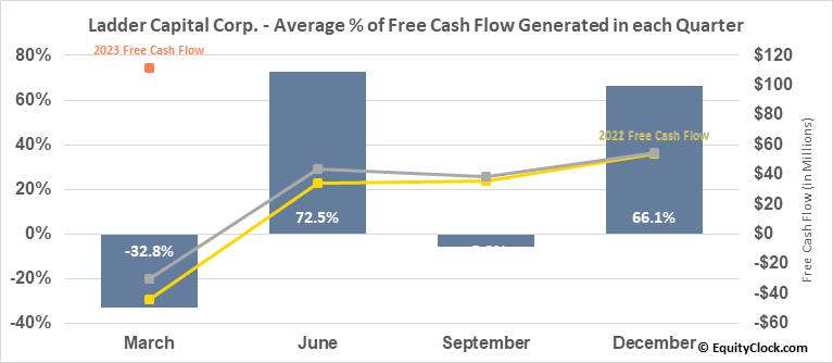 Ladder Capital Corp. (NYSE:LADR) Free Cash Flow Seasonality