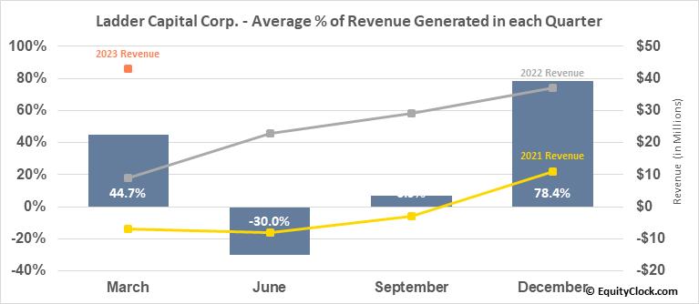 Ladder Capital Corp. (NYSE:LADR) Revenue Seasonality