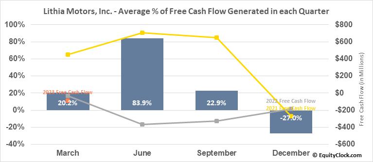 Lithia Motors, Inc. (NYSE:LAD) Free Cash Flow Seasonality