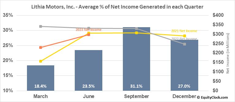 Lithia Motors, Inc. (NYSE:LAD) Net Income Seasonality