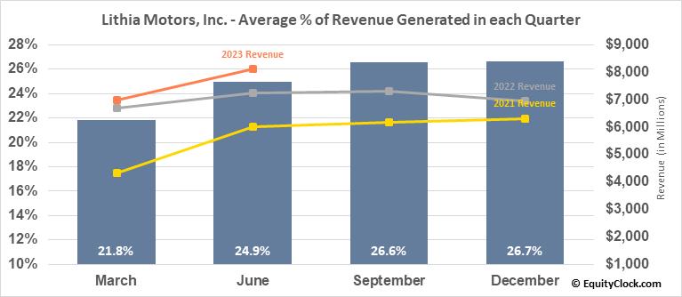 Lithia Motors, Inc. (NYSE:LAD) Revenue Seasonality